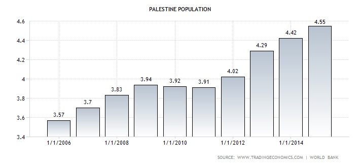 Graph of Palestinian population 2006 to 2015 in millions of people