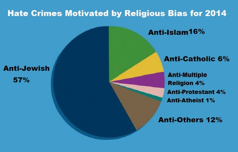 Hate Crimes Motivated by Religious Bias for 2014