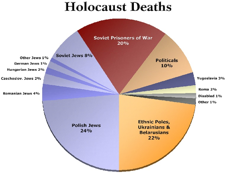 Holocaust Murdered Six Million Jews And Approximately Nine Million Roma, Mentally Challenged, Physically Deficient, Unwanted, Polish Poor, Russian Soldiers and More