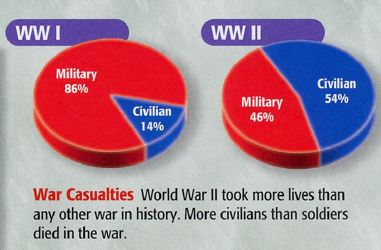 World War II Surpassed World War I Civilian Deaths Against Military Deaths