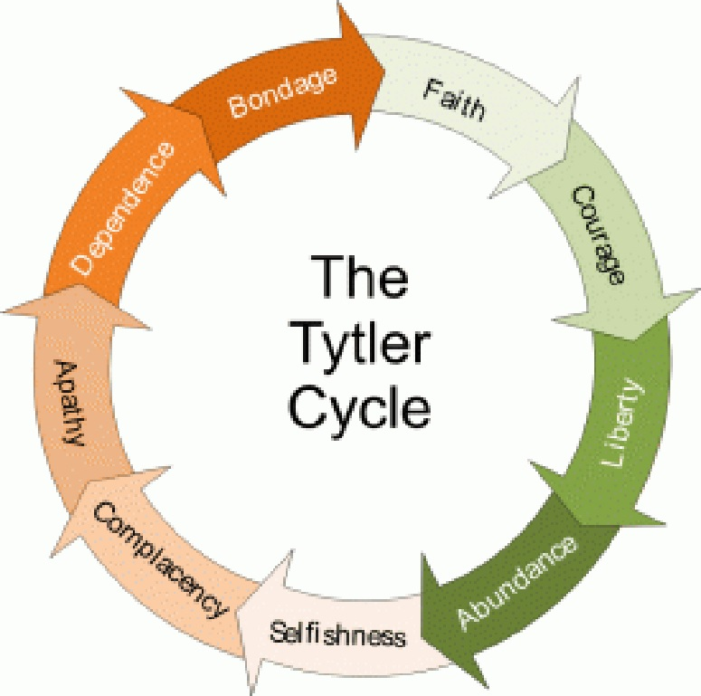 Tytler Cycle of Power in Governance