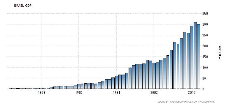 Israeli GDP Billions $
