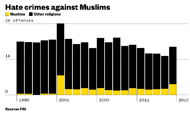 Hate Crimes Against Muslims Compared to Other Religious Groups
