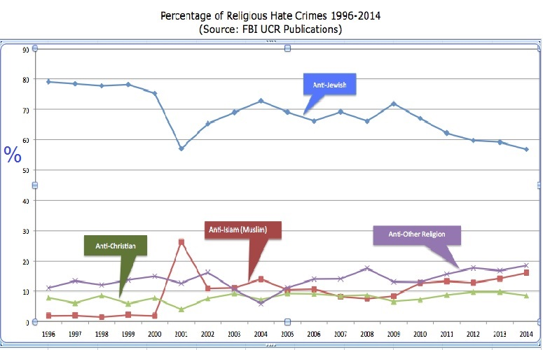 Hate Crimes by Religious Group 1996 Through 2014
