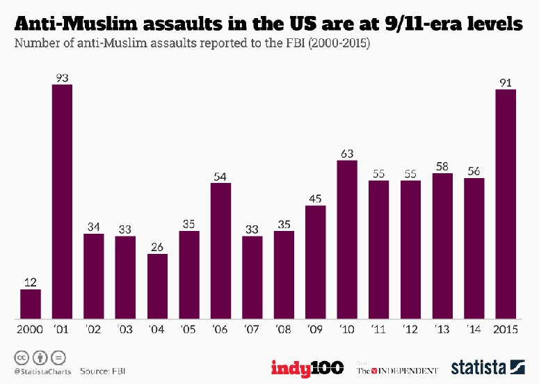 Total of Hate Crimes Against Muslims 2000 Through 2015