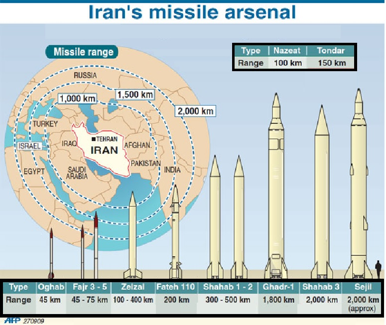 Ranges and Sizes of Iranian Ballistic Missiles